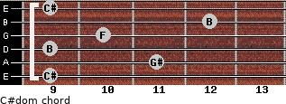 C#dom for guitar on frets 9, 11, 9, 10, 12, 9