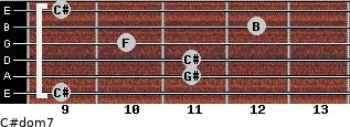 C#dom7 for guitar on frets 9, 11, 11, 10, 12, 9