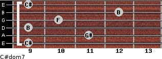 C#dom7 for guitar on frets 9, 11, 9, 10, 12, 9