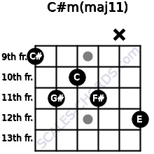 C#m(maj11) for guitar on frets 9, 11, 10, 11, x, 12