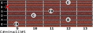 C#m(maj11)#5 for guitar on frets 9, 12, 10, 11, x, 12