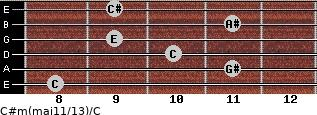 C#m(maj11/13)/C for guitar on frets 8, 11, 10, 9, 11, 9