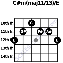 C#m(maj11/13)/E for guitar on frets 12, 11, 10, 11, 11, 12