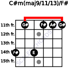 C#m(maj9/11/13)/F# for guitar on frets 14, 11, 14, 11, 11, 11