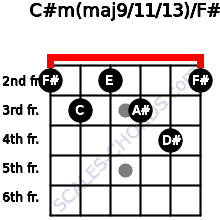 C#m(maj9/11/13)/F# for guitar on frets 2, 3, 2, 3, 4, 2