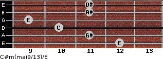 C#m(maj9/13)/E for guitar on frets 12, 11, 10, 9, 11, 11