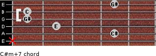 C#m(+7) for guitar on frets x, 4, 2, 1, 1, 4