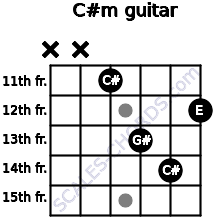 C#m for guitar on frets x, x, 11, 13, 14, 12