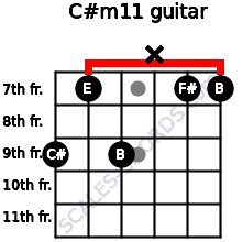 C#m11 for guitar on frets 9, 7, 9, x, 7, 7