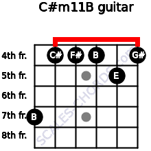 C#m11/B for guitar on frets 7, 4, 4, 4, 5, 4