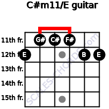 C#m11/E for guitar on frets 12, 11, 11, 11, 12, 12