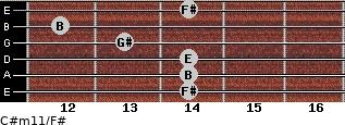 C#m11/F# for guitar on frets 14, 14, 14, 13, 12, 14