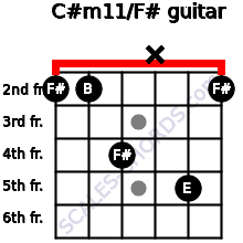 C#m11/F# for guitar on frets 2, 2, 4, x, 5, 2