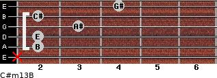 C#m13/B for guitar on frets x, 2, 2, 3, 2, 4