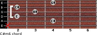 C#m6 for guitar on frets x, 4, 2, 3, 2, 4