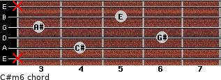 C#m6 for guitar on frets x, 4, 6, 3, 5, x