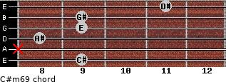 C#m6/9 for guitar on frets 9, x, 8, 9, 9, 11