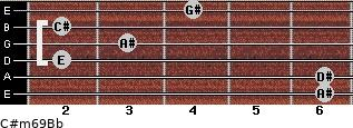 C#m6/9/Bb for guitar on frets 6, 6, 2, 3, 2, 4