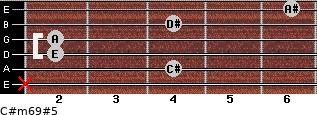 C#m6/9#5 for guitar on frets x, 4, 2, 2, 4, 6