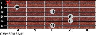 C#m6/9#5/A# for guitar on frets 6, 7, 7, 6, 4, x