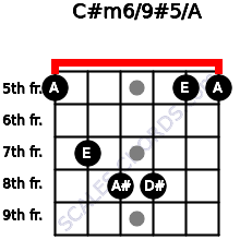 C#m6/9#5/A for guitar on frets 5, 7, 8, 8, 5, 5