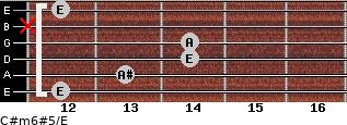 C#m6#5/E for guitar on frets 12, 13, 14, 14, x, 12