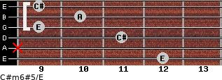 C#m6#5/E for guitar on frets 12, x, 11, 9, 10, 9