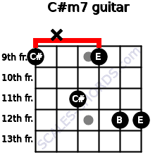 C#m7 for guitar on frets 9, x, 11, 9, 12, 12