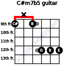 C#m7b5 for guitar on frets 9, x, 9, 12, 12, 12