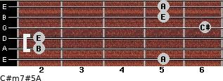 C#m7#5/A for guitar on frets 5, 2, 2, 6, 5, 5
