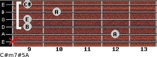 C#m7#5/A for guitar on frets x, 12, 9, 9, 10, 9