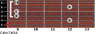 C#m7#5/A for guitar on frets x, 12, 9, 9, 12, 9