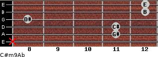 C#m9/Ab for guitar on frets x, 11, 11, 8, 12, 12