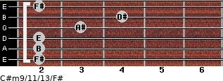 C#m9/11/13/F# for guitar on frets 2, 2, 2, 3, 4, 2