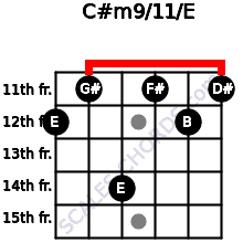 C#m9/11/E for guitar on frets 12, 11, 14, 11, 12, 11