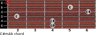 C#m/Ab for guitar on frets 4, 4, 2, 6, 5, x