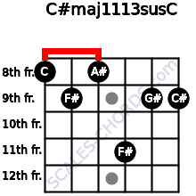 C#maj11/13sus/C for guitar on frets 8, 9, 8, 11, 9, 9