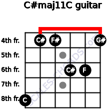 C#maj11/C for guitar on frets 8, 4, 4, 6, 6, 4