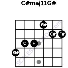 C#maj11/G# for guitar on frets 4, 3, 3, 1, 2, 2