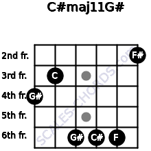 C#maj11/G# for guitar on frets 4, 3, 6, 6, 6, 2