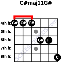 C#maj11/G# for guitar on frets 4, 4, 4, 6, 6, 8