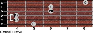C#maj11#5/A for guitar on frets 5, 4, 4, 6, 6, 8