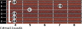 C#maj11sus/Ab for guitar on frets 4, 4, 4, 5, 7, 4