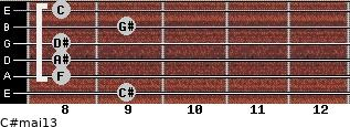 C#maj13 for guitar on frets 9, 8, 8, 8, 9, 8