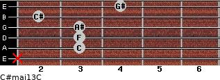 C#maj13/C for guitar on frets x, 3, 3, 3, 2, 4