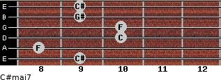 C#maj7 for guitar on frets 9, 8, 10, 10, 9, 9