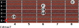 C#maj7 for guitar on frets x, 4, 6, 6, 6, 8