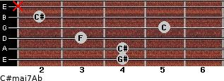 C#maj7/Ab for guitar on frets 4, 4, 3, 5, 2, x