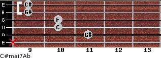 C#maj7/Ab for guitar on frets x, 11, 10, 10, 9, 9