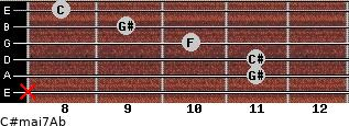 C#maj7/Ab for guitar on frets x, 11, 11, 10, 9, 8